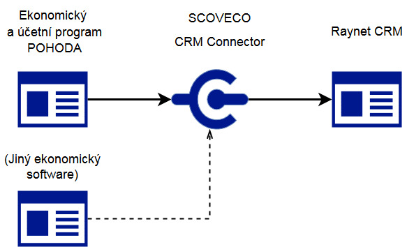 CRM Connector diagram